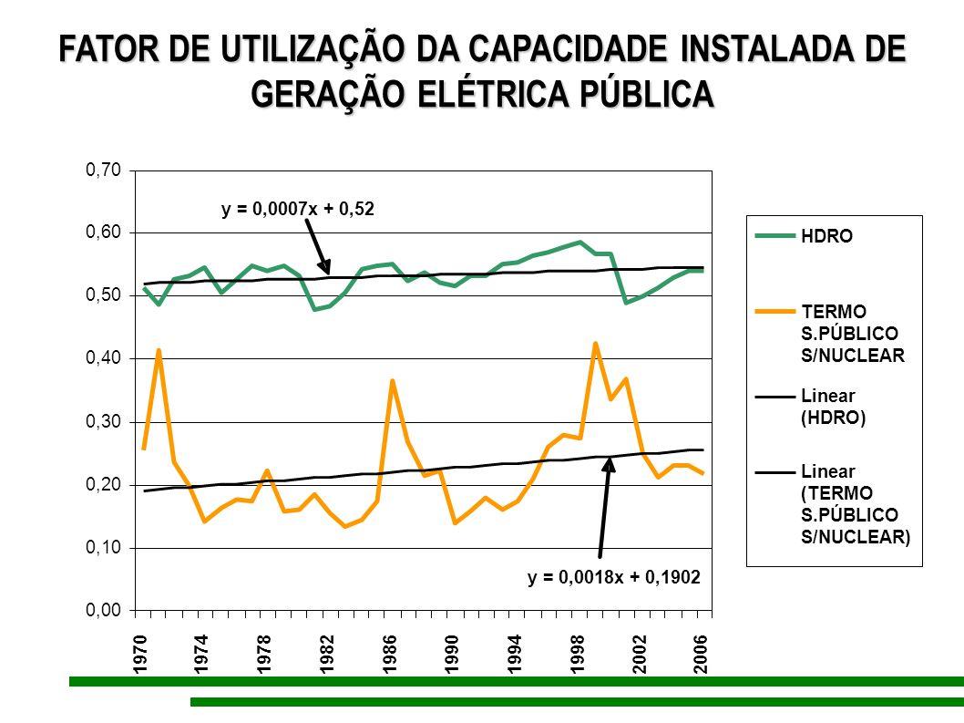 FATOR DE UTILIZAÇÃO DA CAPACIDADE INSTALADA DE GERAÇÃO ELÉTRICA PÚBLICA y = 0,0007x + 0,52 y = 0,0018x + 0,1902 0,00 0,10 0,20 0,30 0,40 0,50 0,60 0,7