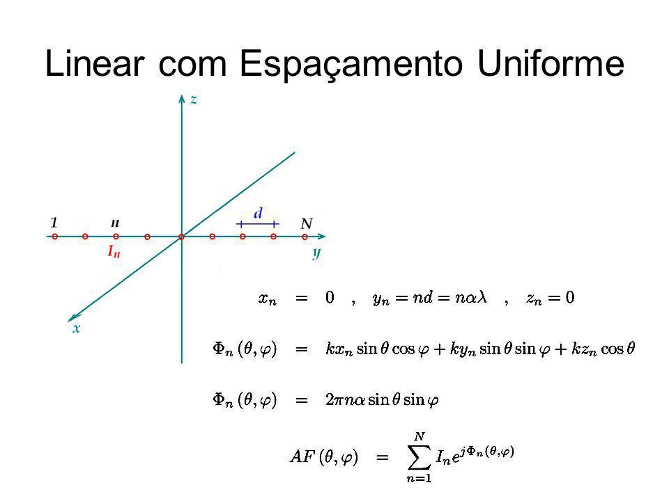 Amplitude e Fase Uniformes Soma da PG Centro de Fase na Origem