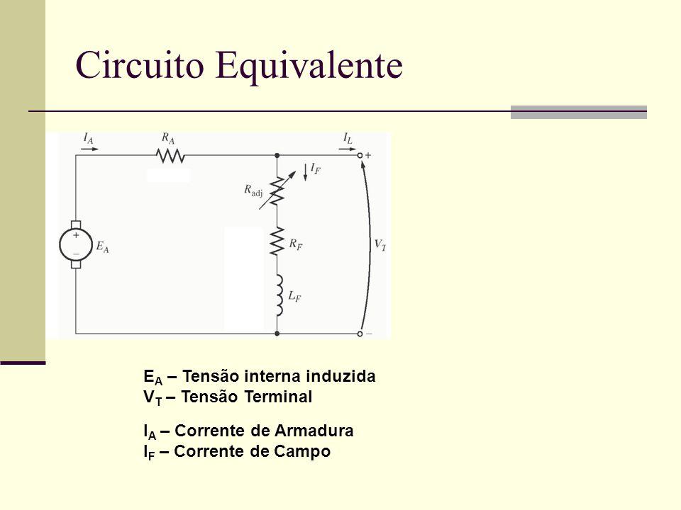 Circuito Equivalente E A – Tensão interna induzida V T – Tensão Terminal I A – Corrente de Armadura I F – Corrente de Campo