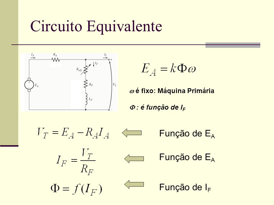 Circuito Equivalente é fixo: Máquina Primária : é função de I F Função de E A Função de I F Função de E A
