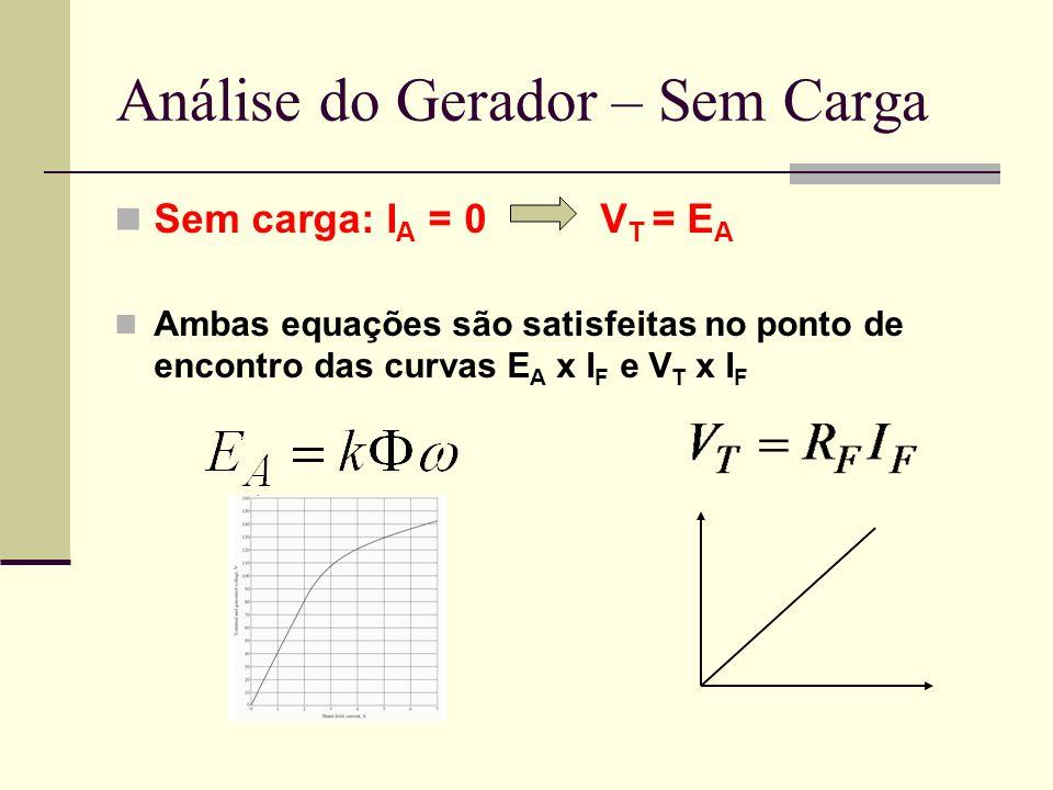 Análise do Gerador – Sem Carga Sem carga: I A = 0 V T = E A Ambas equações são satisfeitas no ponto de encontro das curvas E A x I F e V T x I F