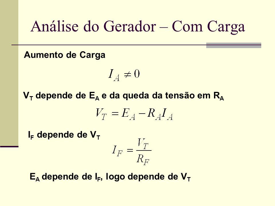 Análise do Gerador – Com Carga V T depende de E A e da queda da tensão em R A Aumento de Carga E A depende de I F, logo depende de V T I F depende de