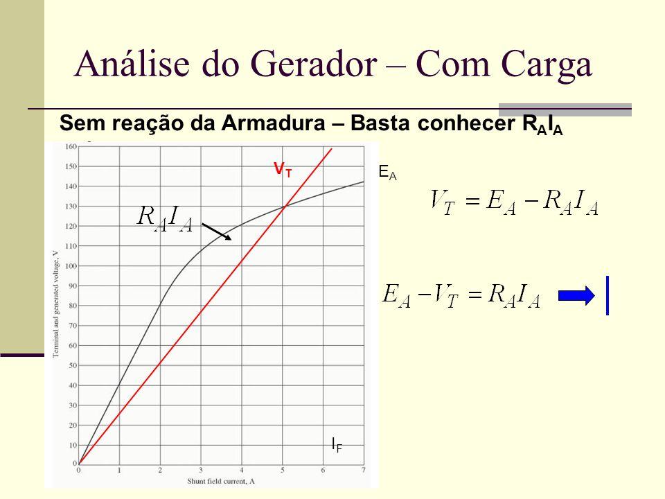 Análise do Gerador – Com Carga Sem reação da Armadura – Basta conhecer R A I A VTVT EAEA IFIF