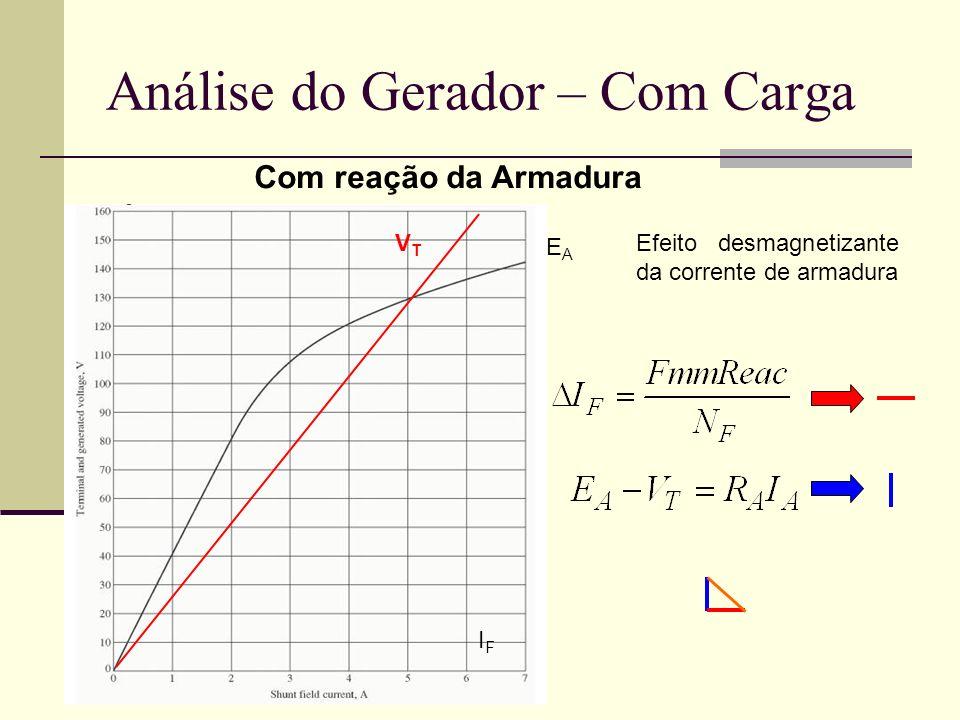 Análise do Gerador – Com Carga Com reação da Armadura VTVT EAEA IFIF Efeito desmagnetizante da corrente de armadura