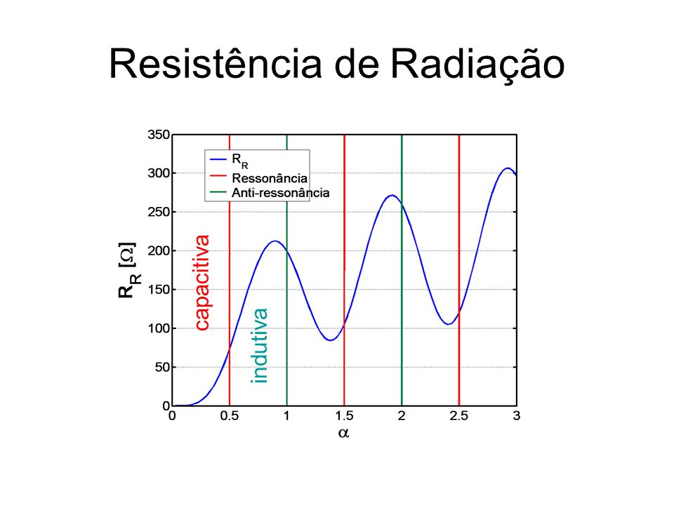 Resistência de Radiação capacitiva indutiva