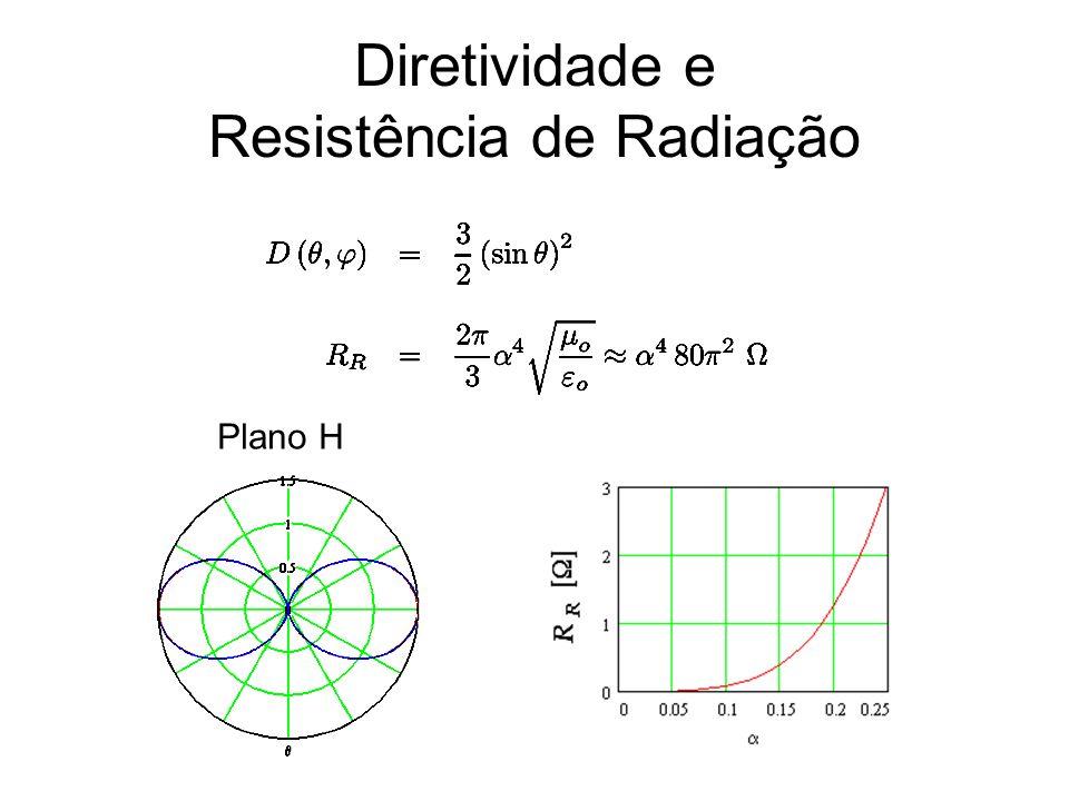 Diretividade e Resistência de Radiação Plano H