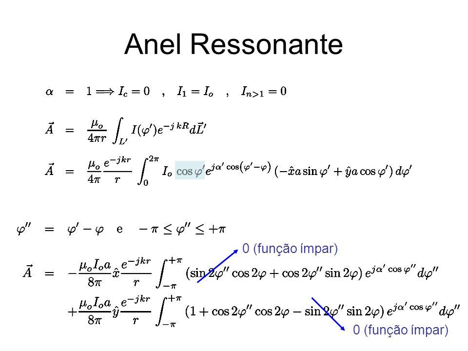 Anel Ressonante 0 (função ímpar)