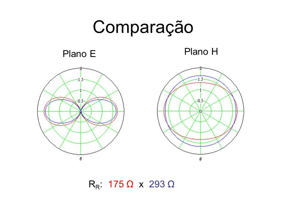 Comparação Plano E Plano H R R : 175 Ω x 293 Ω