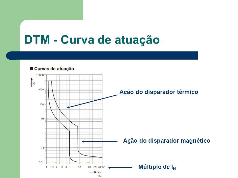 DTM - Curva de atuação Ação do disparador térmico Ação do disparador magnético Múltiplo de I N