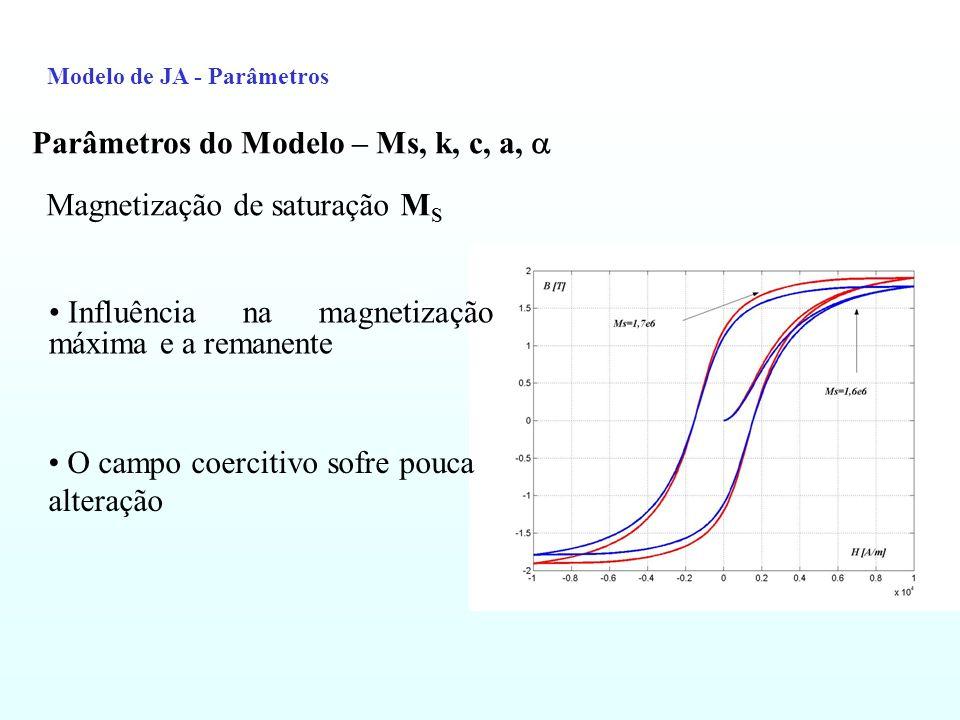 Modelo de JA - Parâmetros Parâmetros do Modelo – Ms, k, c, a, Magnetização de saturação M S Influência na magnetização máxima e a remanente O campo co