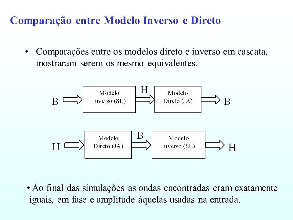 Comparação entre Modelo Inverso e Direto Comparações entre os modelos direto e inverso em cascata, mostraram serem os mesmo equivalentes. Ao final das