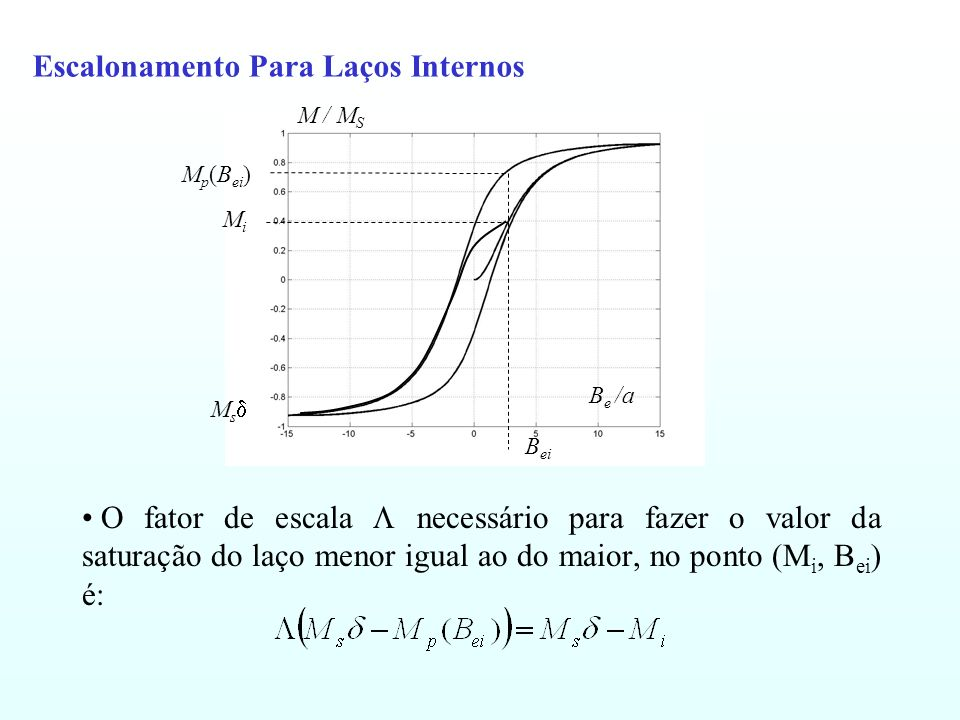 Escalonamento Para Laços Internos O fator de escala necessário para fazer o valor da saturação do laço menor igual ao do maior, no ponto (M i, B ei )