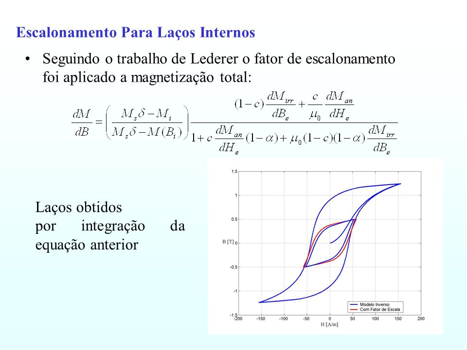 Escalonamento Para Laços Internos Seguindo o trabalho de Lederer o fator de escalonamento foi aplicado a magnetização total: Laços obtidos por integra