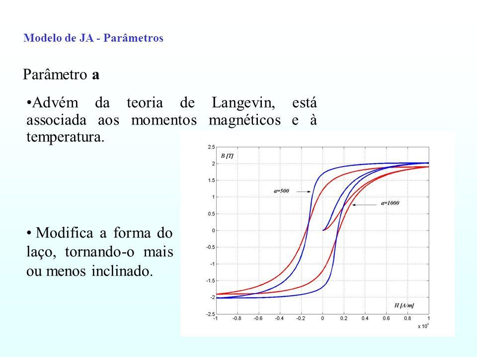 Modelo de JA - Parâmetros Parâmetro k Influência na magnitude do campo coercitivo Deduzido das considerações a respeito do bloqueio das paredes dos domínios
