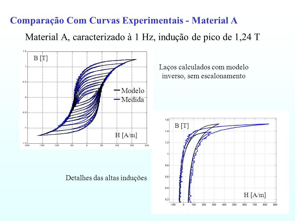 Comparação Com Curvas Experimentais - Material A Material A, caracterizado à 1 Hz, indução de pico de 1,24 T H [A/m] B [T] Modelo Medida B [T] H [A/m]