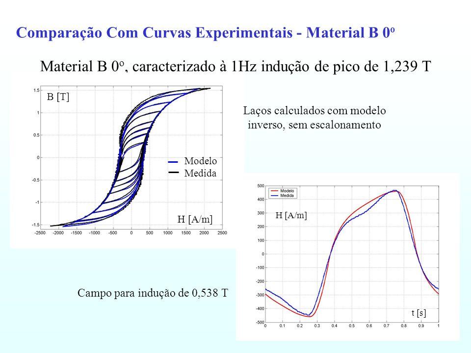 Comparação Com Curvas Experimentais - Material B 0 o Material B 0 o, caracterizado à 1Hz indução de pico de 1,239 T Campo para indução de 0,538 T H [A