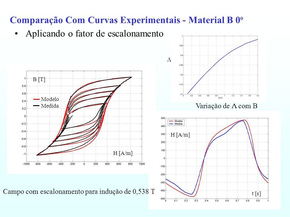 Comparação Com Curvas Experimentais - Material B 0 o Aplicando o fator de escalonamento H [A/m] t [s] Modelo Medida H [A/m] B [T] Campo com escaloname