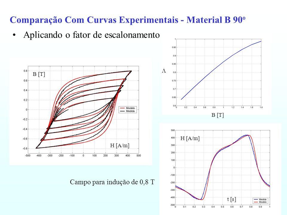 Comparação Com Curvas Experimentais - Material B 90 o Aplicando o fator de escalonamento H [A/m] B [T] H [A/m] t [s] B [T] Campo para indução de 0,8 T