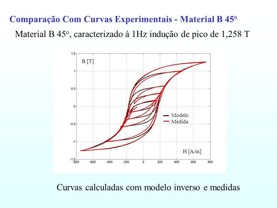 Material B 45 o, caracterizado à 1Hz indução de pico de 1,258 T Comparação Com Curvas Experimentais - Material B 45 o Curvas calculadas com modelo inv