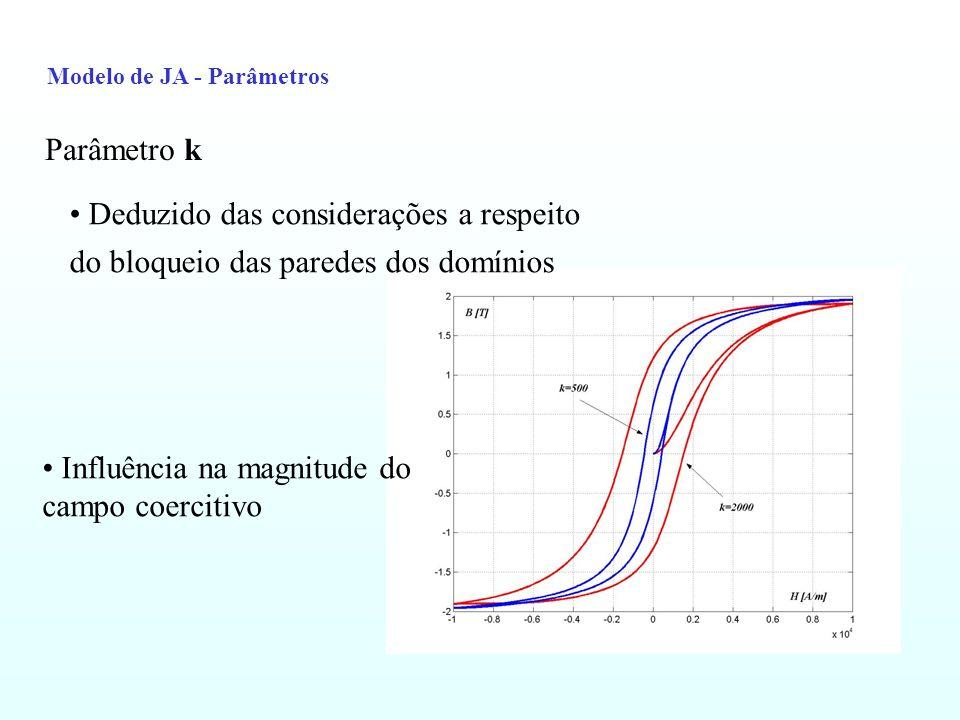 Modelo de JA - Parâmetros Parâmetro k Influência na magnitude do campo coercitivo Deduzido das considerações a respeito do bloqueio das paredes dos do