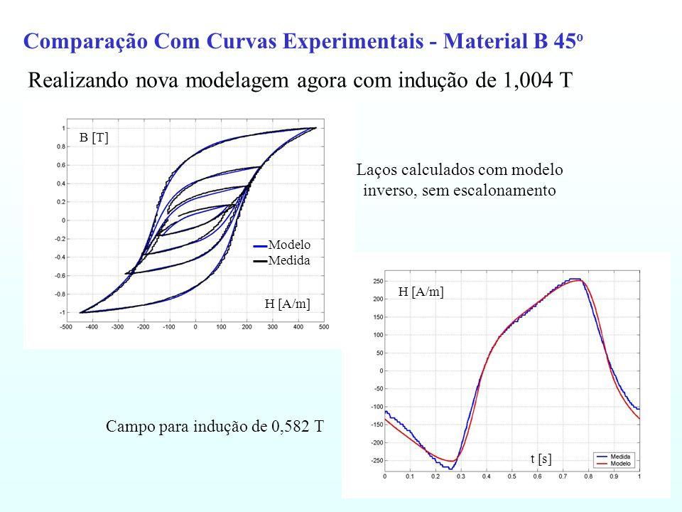 Comparação Com Curvas Experimentais - Material B 45 o Realizando nova modelagem agora com indução de 1,004 T Laços calculados com modelo inverso, sem