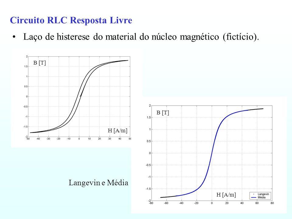 Circuito RLC Resposta Livre Laço de histerese do material do núcleo magnético (fictício). Langevin e Média B [T] H [A/m] B [T] H [A/m]