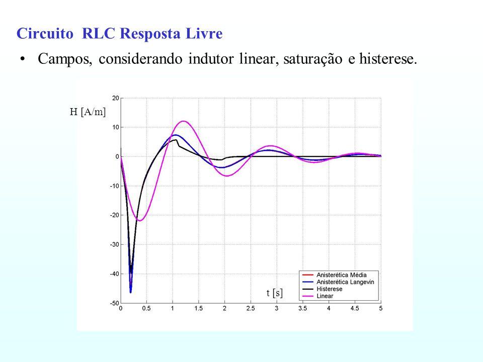 Circuito RLC Resposta Livre Campos, considerando indutor linear, saturação e histerese. H [A/m] t [s]
