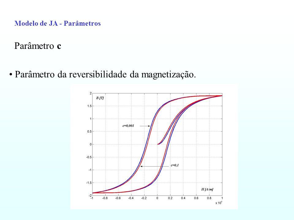 DETERMINAÇÃO DOS PARÂMETROS A PARTIR UM LAÇO EXPERIMENTAL DE HISTERESE O cinco parâmetros do modelo de Jiles-Atherton podem ser obtidos de um laço experimental de histerese do material.