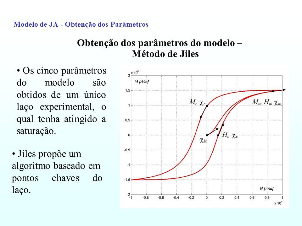 Modelo de JA – Obtenção do parâmetros Para a obtenção dos parâmetros, as equações anteriores necessitam ser resolvidas simultaneamente.