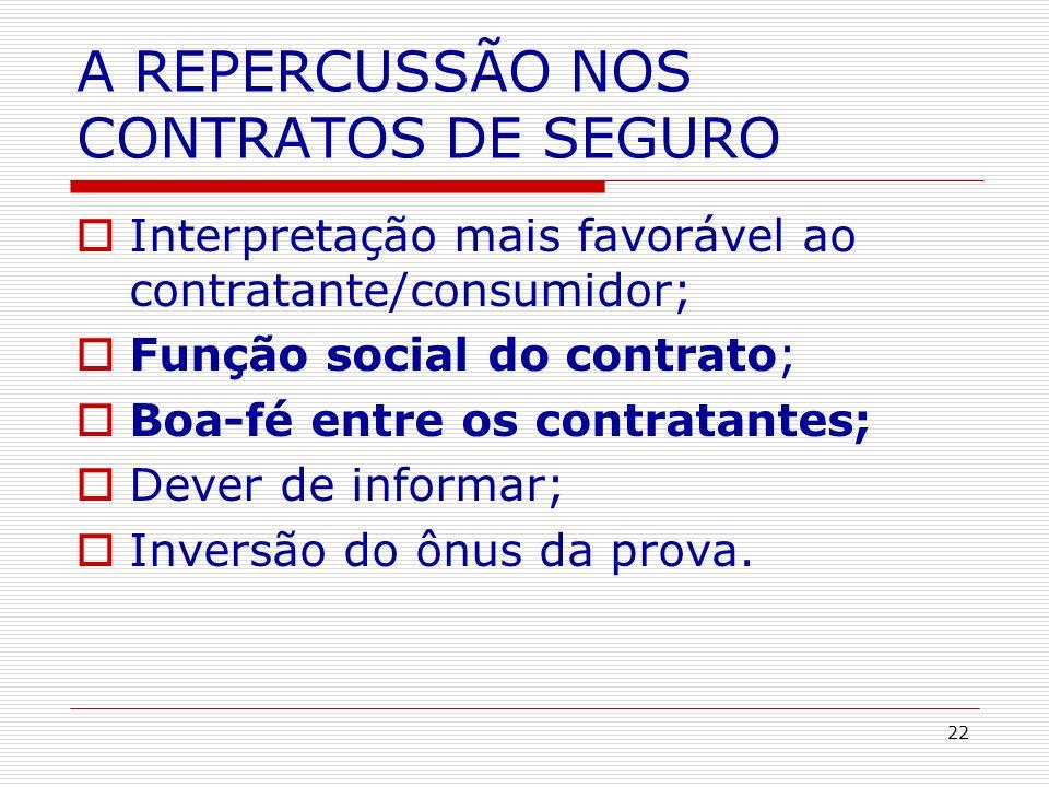 22 A REPERCUSSÃO NOS CONTRATOS DE SEGURO Interpretação mais favorável ao contratante/consumidor; Função social do contrato; Boa-fé entre os contratant