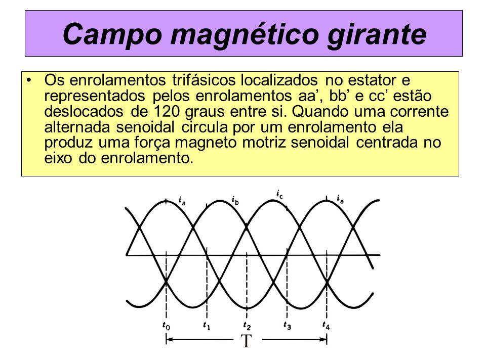 Campo magnético girante Os enrolamentos trifásicos localizados no estator e representados pelos enrolamentos aa, bb e cc estão deslocados de 120 graus
