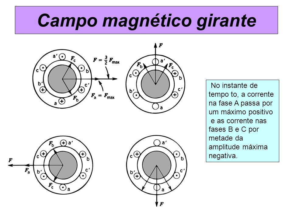 No instante de tempo to, a corrente na fase A passa por um máximo positivo e as corrente nas fases B e C por metade da amplitude máxima negativa. Camp
