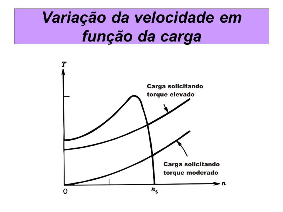 Variação da velocidade em função da carga
