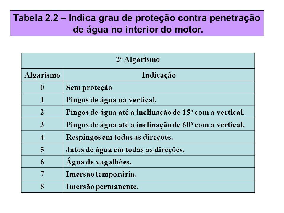 Tabela 2.2 – Indica grau de proteção contra penetração de água no interior do motor. 2 o Algarismo AlgarismoIndicação 0Sem proteção 1Pingos de água na