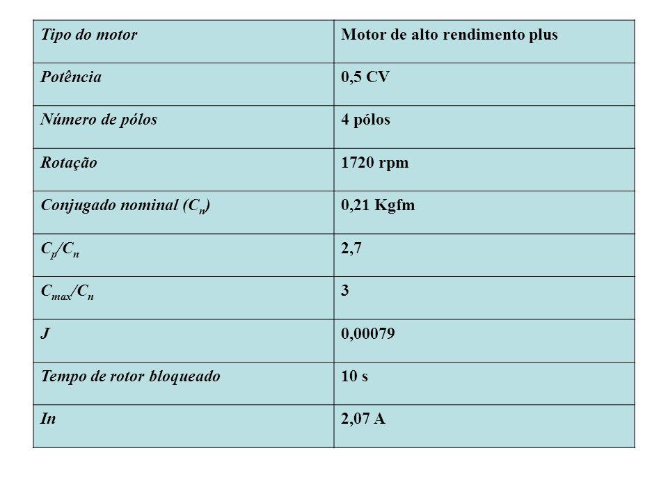 Tipo do motorMotor de alto rendimento plus Potência0,5 CV Número de pólos4 pólos Rotação1720 rpm Conjugado nominal (C n )0,21 Kgfm C p /C n 2,7 C max
