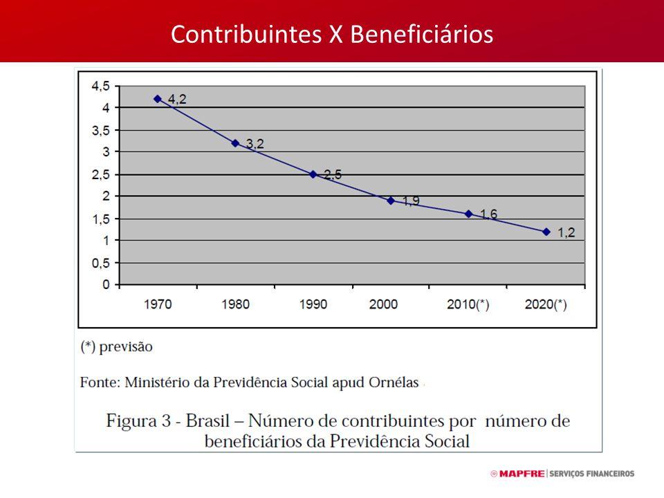 Contribuintes X Beneficiários
