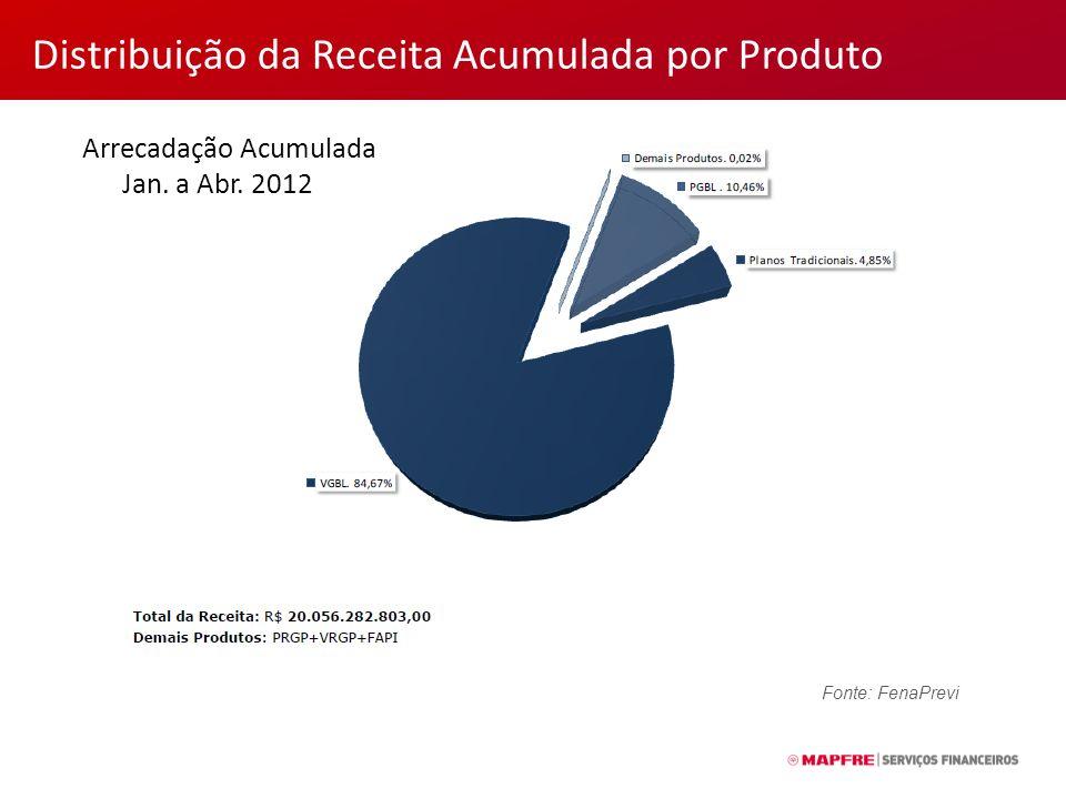 Distribuição da Receita Acumulada por Produto Arrecadação Acumulada Jan.