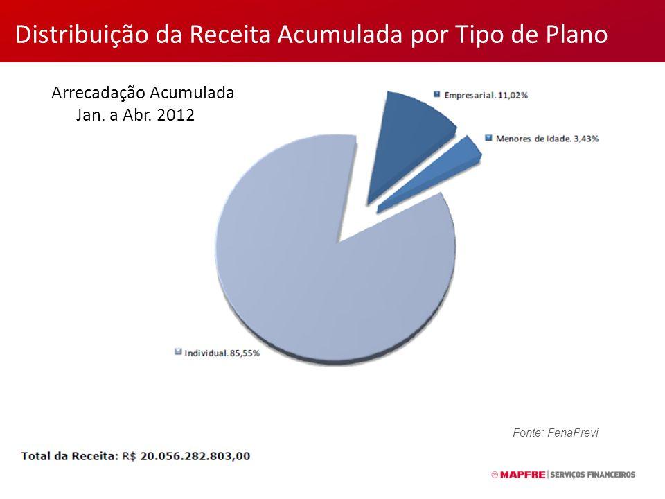 Distribuição da Receita Acumulada por Tipo de Plano Arrecadação Acumulada Jan.