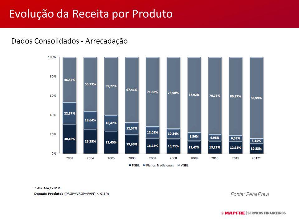 Evolução da Receita por Produto Dados Consolidados - Arrecadação Fonte: FenaPrevi