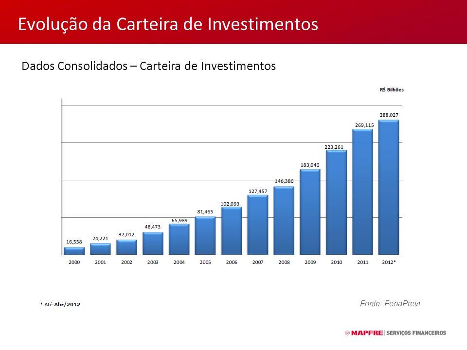 Evolução da Carteira de Investimentos Dados Consolidados – Carteira de Investimentos Fonte: FenaPrevi