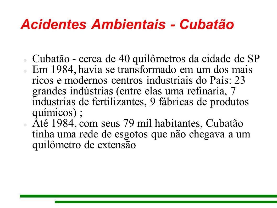 Acidentes Ambientais - Cubatão Cubatão - cerca de 40 quilômetros da cidade de SP Em 1984, havia se transformado em um dos mais ricos e modernos centro