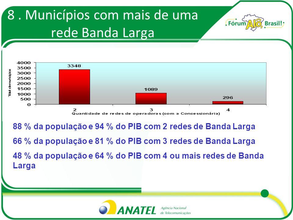 8. Municípios com mais de uma rede Banda Larga 88 % da população e 94 % do PIB com 2 redes de Banda Larga 66 % da população e 81 % do PIB com 3 redes