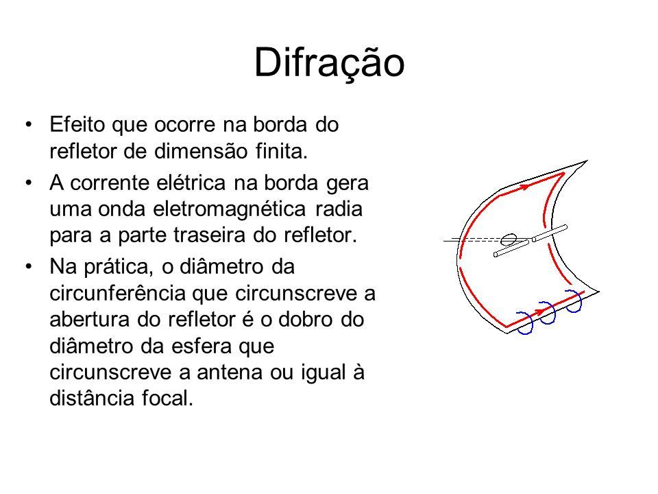 Difração Efeito que ocorre na borda do refletor de dimensão finita. A corrente elétrica na borda gera uma onda eletromagnética radia para a parte tras