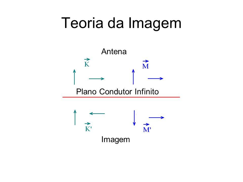 Teoria da Imagem Antena Plano Condutor Infinito Imagem