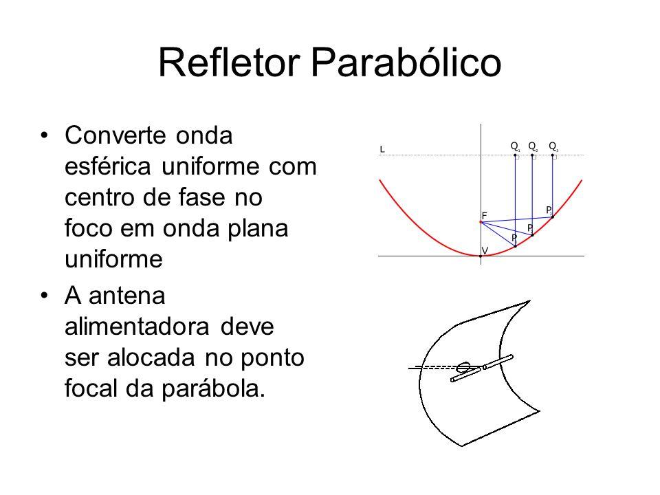 Refletor Parabólico Converte onda esférica uniforme com centro de fase no foco em onda plana uniforme A antena alimentadora deve ser alocada no ponto