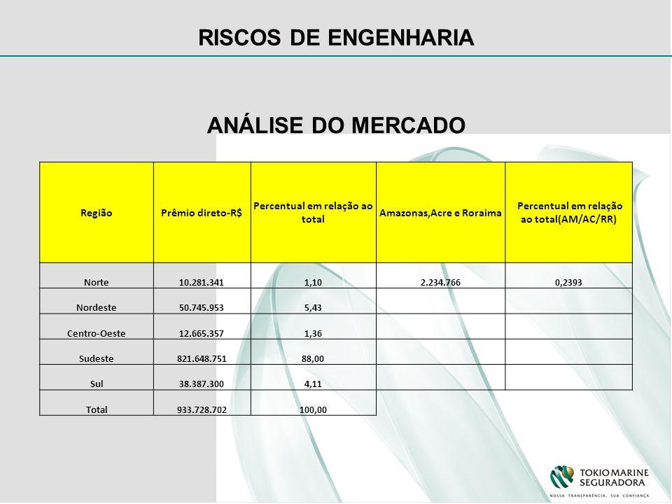 ANÁLISE DO MERCADO RegiãoPrêmio direto-R$ Percentual em relação ao total Amazonas,Acre e Roraima Percentual em relação ao total(AM/AC/RR) Norte10.281.3411,102.234.7660,2393 Nordeste50.745.9535,43 Centro-Oeste12.665.3571,36 Sudeste821.648.75188,00 Sul38.387.3004,11 Total933.728.702100,00
