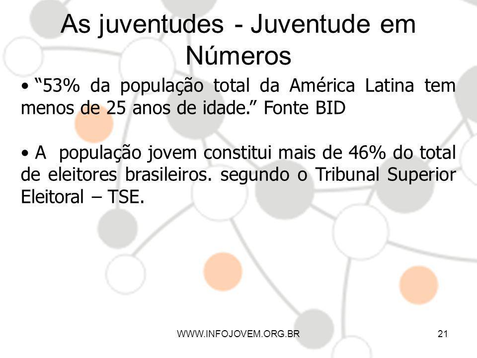 WWW.INFOJOVEM.ORG.BR21 As juventudes - Juventude em Números 53% da população total da América Latina tem menos de 25 anos de idade. Fonte BID A popula