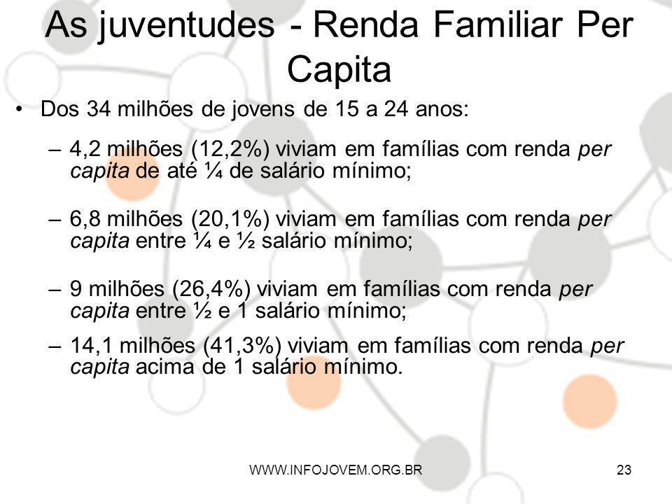 As juventudes - Renda Familiar Per Capita Dos 34 milhões de jovens de 15 a 24 anos: –4,2 milhões (12,2%) viviam em famílias com renda per capita de at