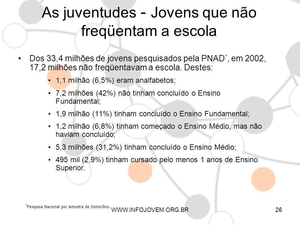 As juventudes - Jovens que não freqüentam a escola Dos 33,4 milhões de jovens pesquisados pela PNAD *, em 2002, 17,2 milhões não freqüentavam a escola