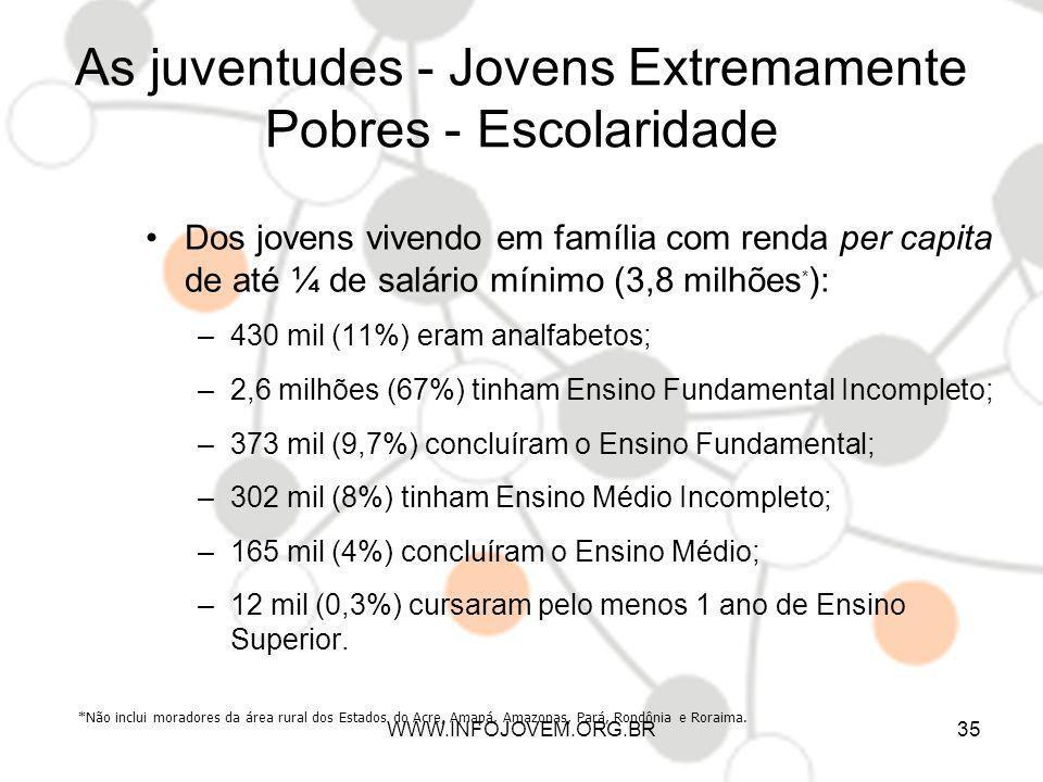 As juventudes - Jovens Extremamente Pobres - Escolaridade Dos jovens vivendo em família com renda per capita de até ¼ de salário mínimo (3,8 milhões *